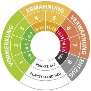 Punkte in Flensburg werden in den meisten Fällen verteilt, wenn eine Gefährdung im Straßenverkehr vorliegt.