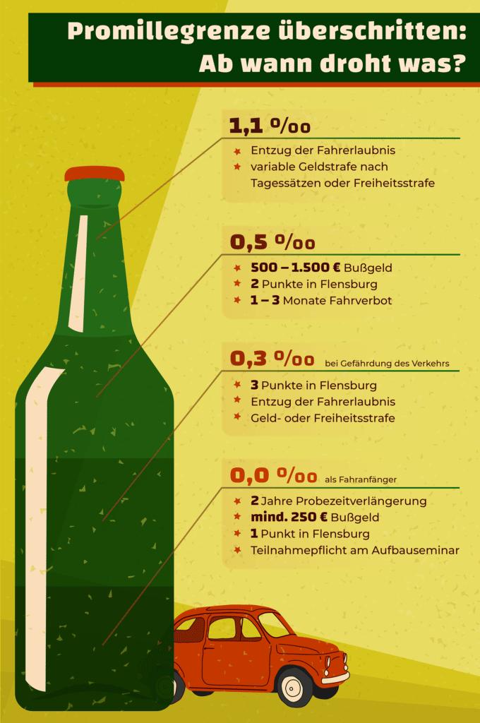 Diese Promillegrenzen gelten in Deutschland. Was bei Verstößen droht, zeigt diese Infografik.