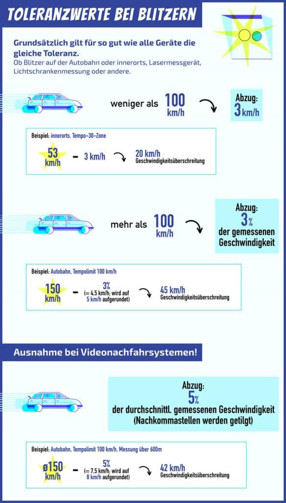 Wie groß ist der Toleranzabzug bei einer Geschwindigkeitsüberschreitung in einer 50er Zone? Diese grafische Übersicht gibt einen Überblick.