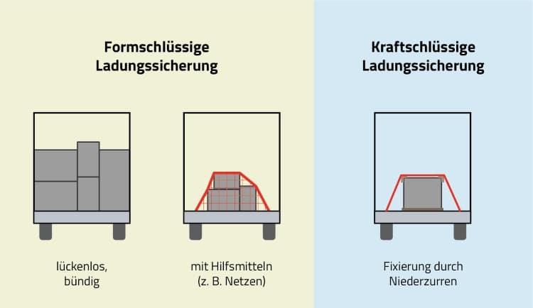 Kraft- und formschlüssige Ladungssicherung: So sieht sie aus.