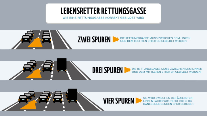 Rettungsgasse richtig bilden: Die Grafik zeigt, wie es geht.